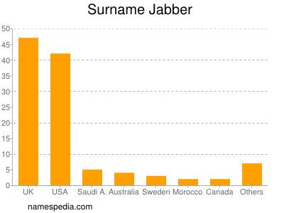 Surname Jabber
