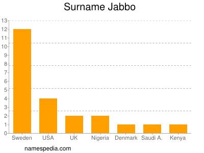 Surname Jabbo