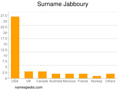 Surname Jabboury