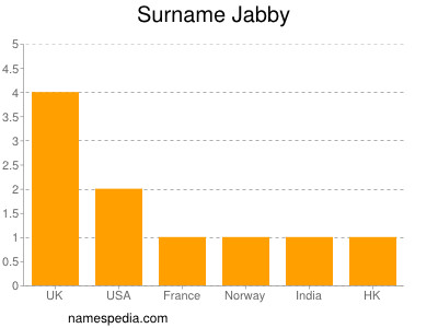 Surname Jabby