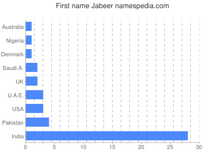 Given name Jabeer