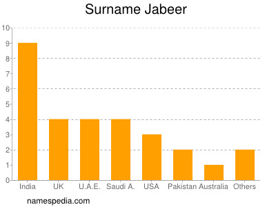 Surname Jabeer