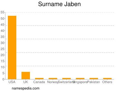 Surname Jaben