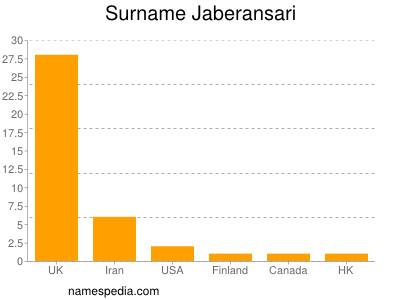 Surname Jaberansari