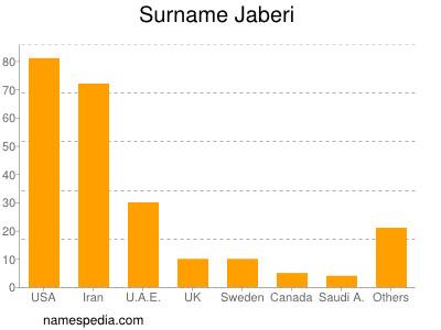 Surname Jaberi