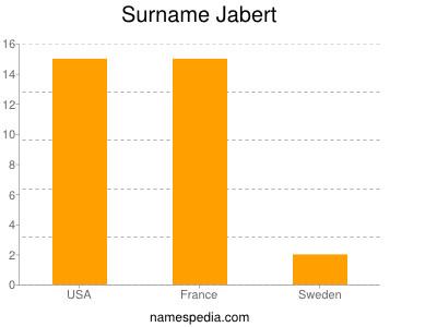 Surname Jabert