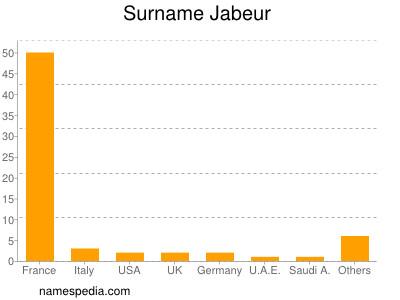 Surname Jabeur