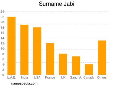 Surname Jabi