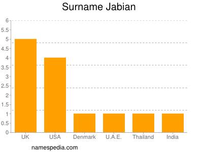 Surname Jabian