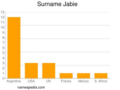 Surname Jabie