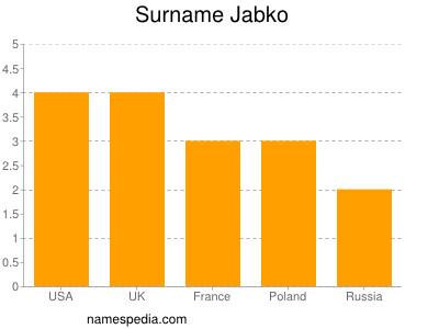 Surname Jabko