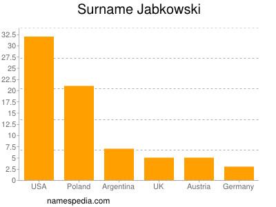 Surname Jabkowski