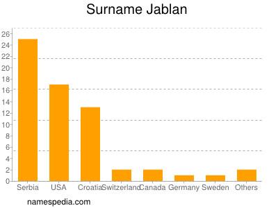Surname Jablan