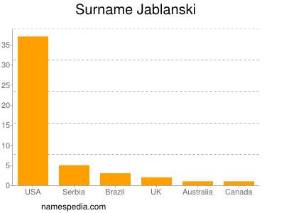 Surname Jablanski