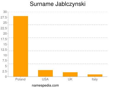 Surname Jablczynski