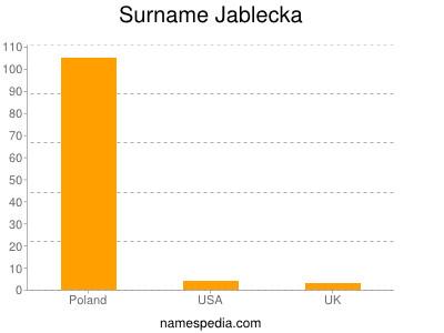 Surname Jablecka
