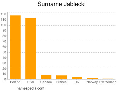 Surname Jablecki