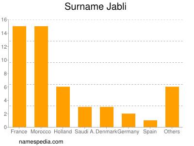 Surname Jabli