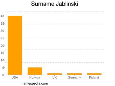 Familiennamen Jablinski