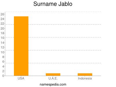 Surname Jablo