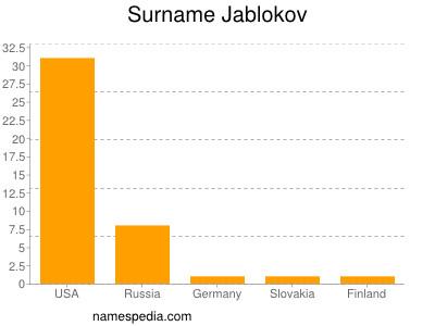 Surname Jablokov