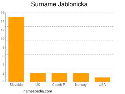 Surname Jablonicka