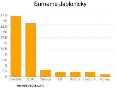 Surname Jablonicky