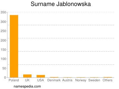 Surname Jablonowska