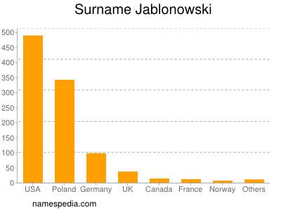 Surname Jablonowski