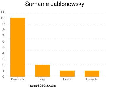 Surname Jablonowsky