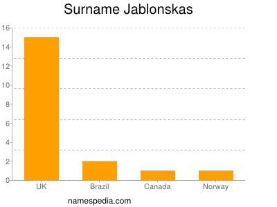 Surname Jablonskas