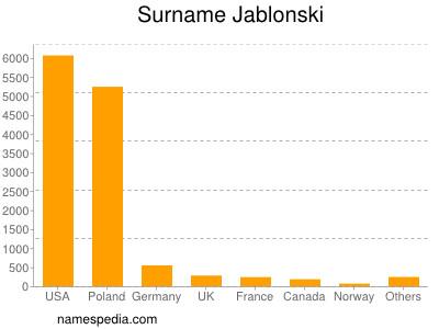 Surname Jablonski