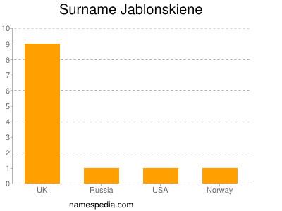 Surname Jablonskiene
