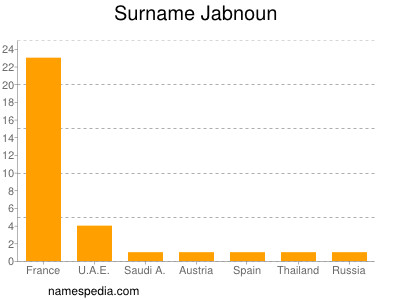 Surname Jabnoun
