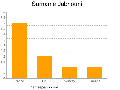 Surname Jabnouni