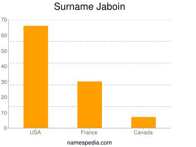 Surname Jaboin