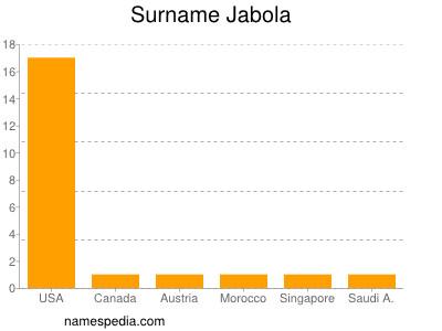 Surname Jabola
