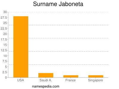 Surname Jaboneta