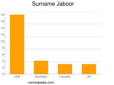 Surname Jaboor