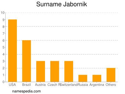 Surname Jabornik