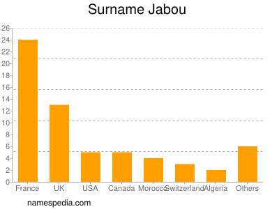 Surname Jabou