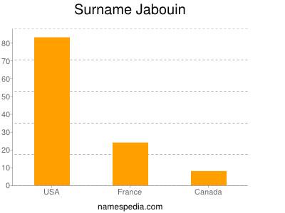 Surname Jabouin