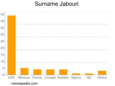 Surname Jabouri