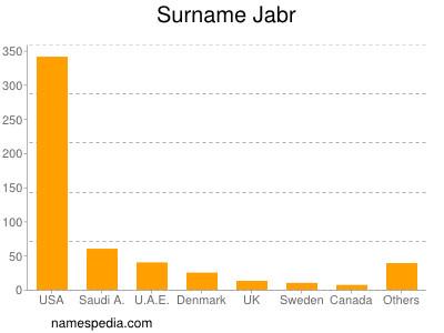 Surname Jabr