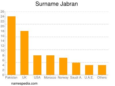 Surname Jabran