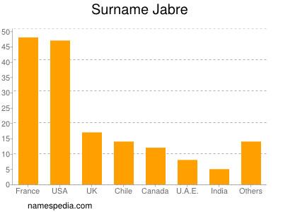 Surname Jabre