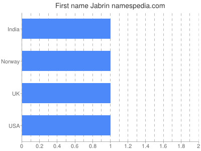 Given name Jabrin