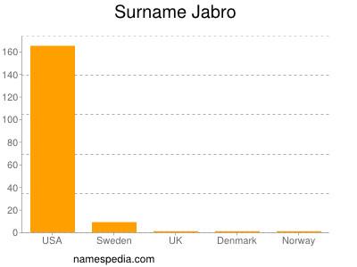 Surname Jabro