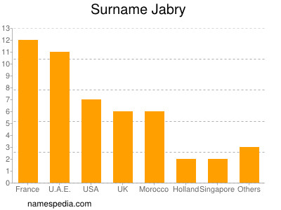 Surname Jabry