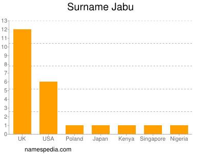 Surname Jabu